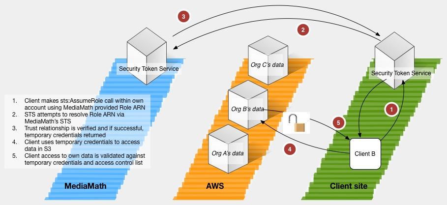 Data Platform Security