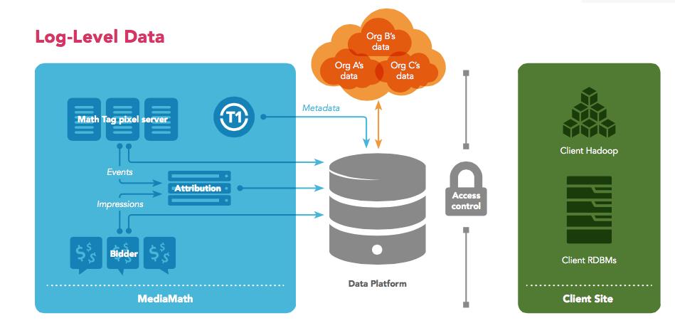 Data Platform Architecture