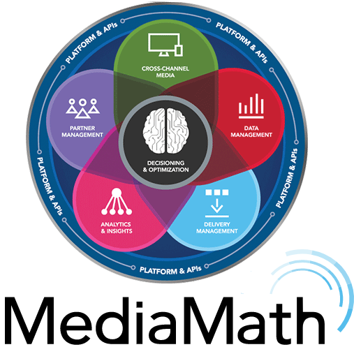TerminalOne Marketing Operating System APIs